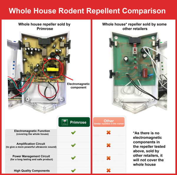 Budget Rat and Mouse Repeller - Whole House