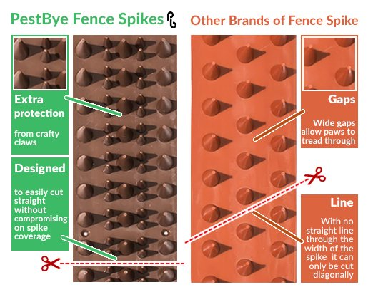 Fence and Wall Spikes - Metallic - Cat Repellent Security Spikes by PestBye®